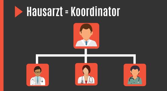 Hausarzt als Koordinator für Urologe