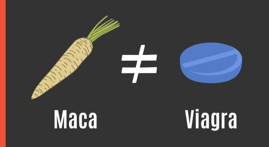 Maca vs. Viagra