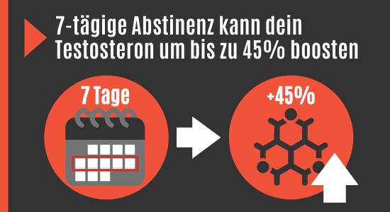 Verzicht auf Masturbieren erhöht Testosteron