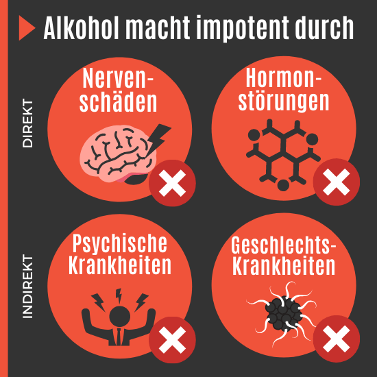 Alkohol macht impotent