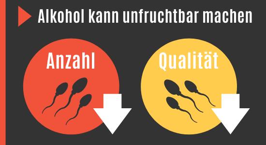 Alkohol macht unfruchtbar