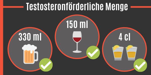 Alkohol und Testosteron