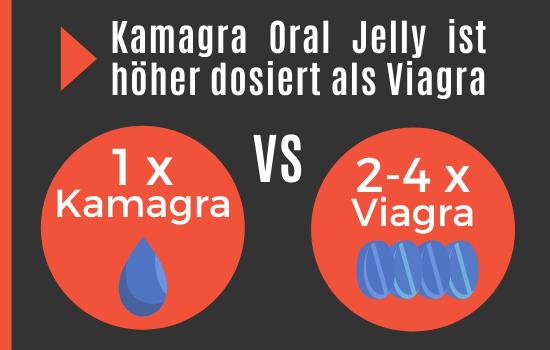 Einnahme Dosis von Kamagra Oral Jelly ist höher als bei Viagra