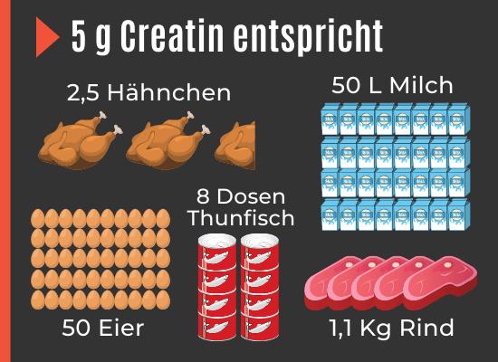 Lebensmittel mit Kreatin