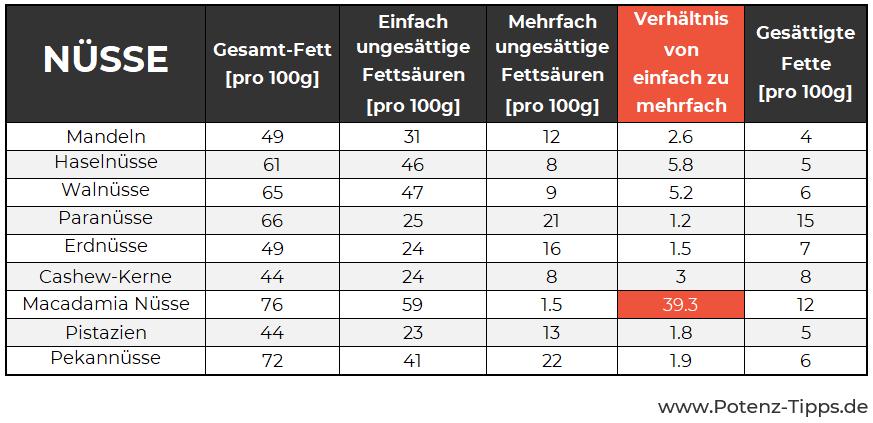 Nüsse Makronährstoffe und Fette