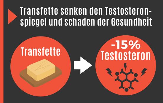 Transfette senken das Testosteron