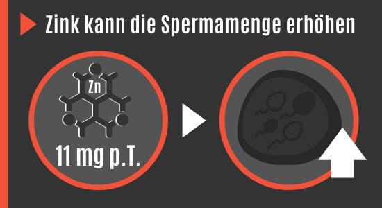 Zink erhöht die Spermamenge