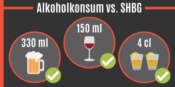 Alkoholkonsum vs. SHBG