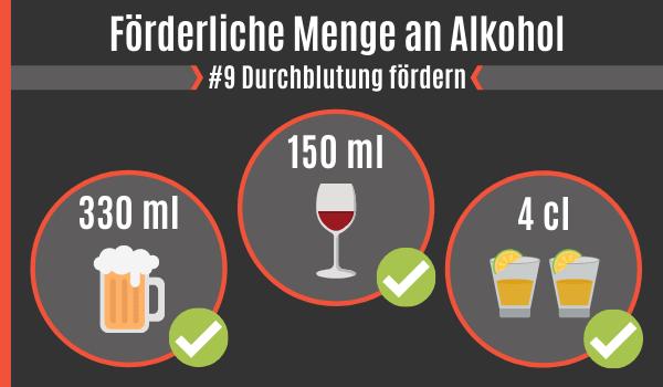 Durchblutungs-förderliche Menge an Alkohol