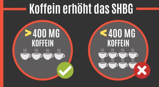 Koffein erhöht das SHGB
