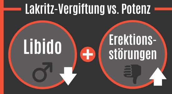 Lakritz-Vergiftungen vs. Potenz