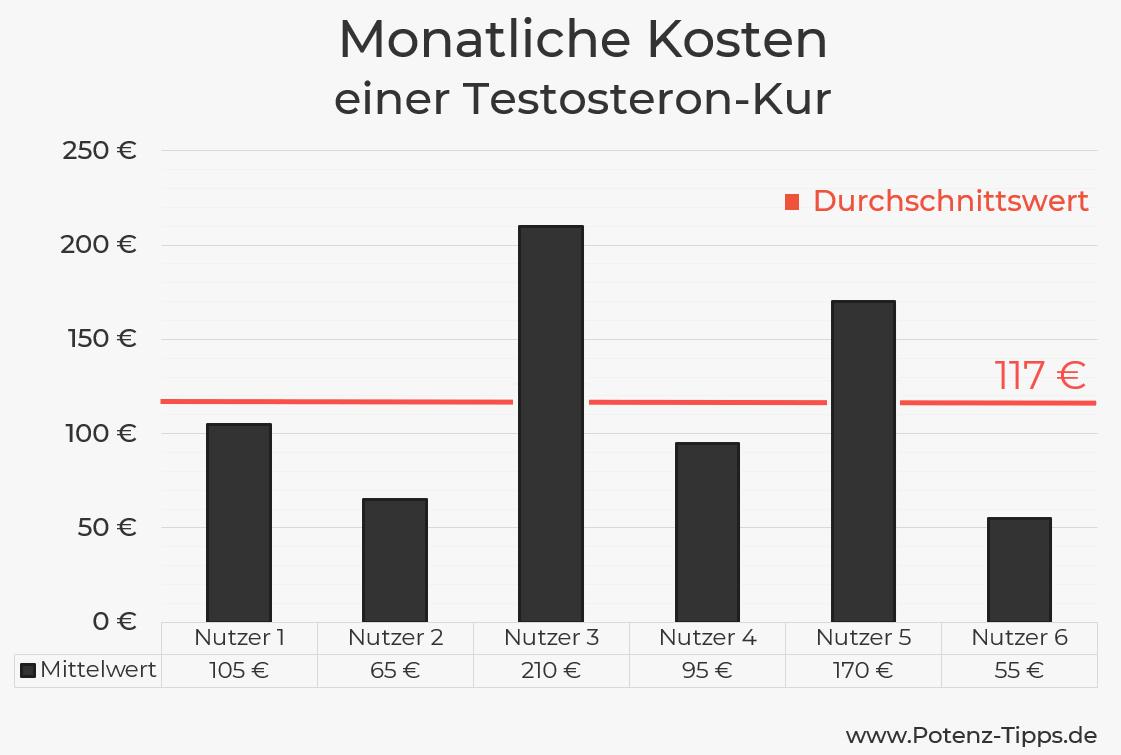 Monatliche Kosten einer Testosteron-Kur