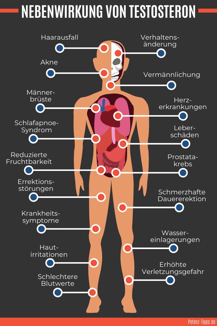 Nebenwirkungen von Testosteron