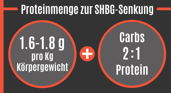 Proteinmenge zur SHBG-Senkung
