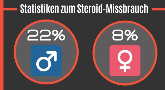 Statistiken zum Steroidmissbrauch