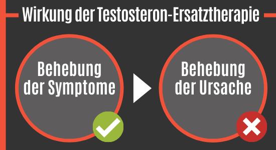Wirkung der Testosteron-Ersatztherapie