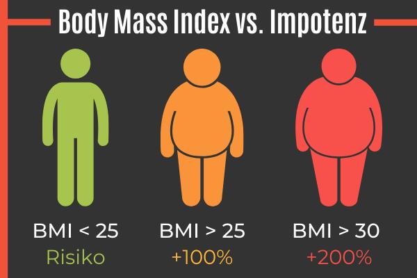 Übergewicht vs. Impotenz