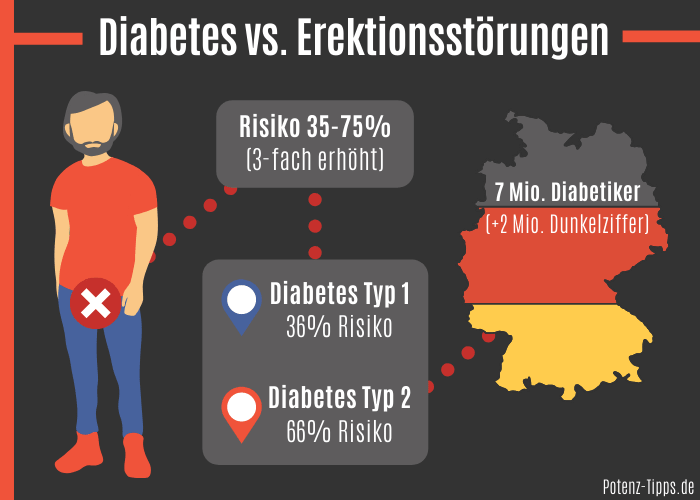 Diabetes vs. Erektionsstörungen