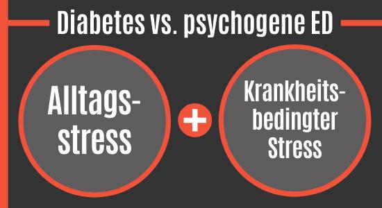 Diabetes vs. psychogene Erektionsstörungen