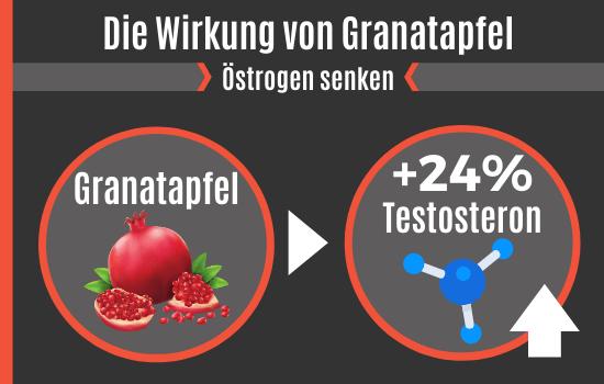 Die Wirkung von Granatapfel