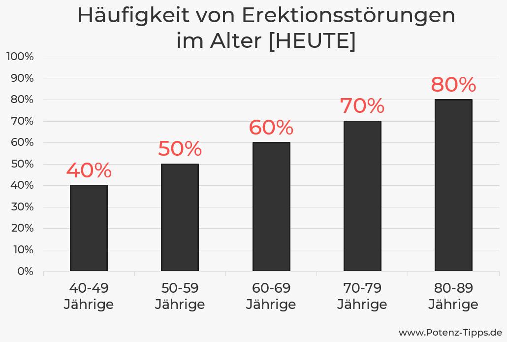 Erektionsstörungen im Alter - Statistik