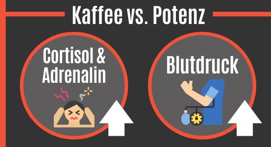 Kaffee vs Potenz