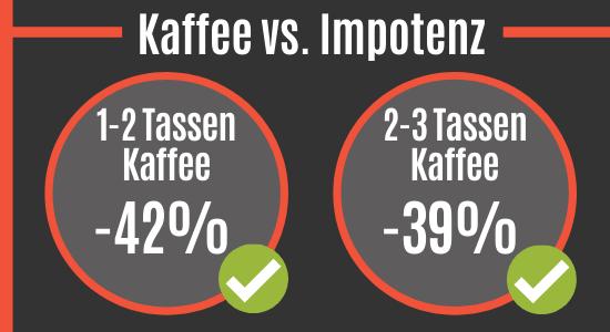 Kaffee vs. Impotenz