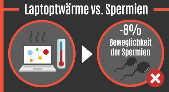 Laptopwärme vs. Spermien