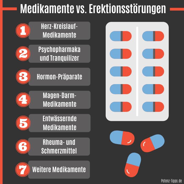 Medikamente die Erektionsstörungen verursachen