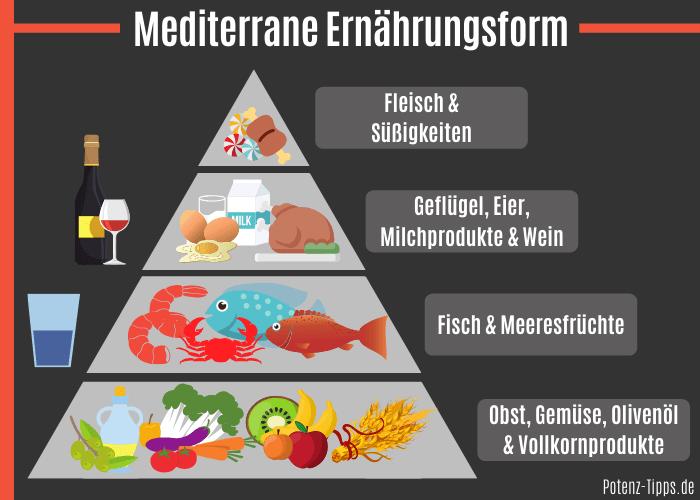 Mediterrane Mittelmeer Diät