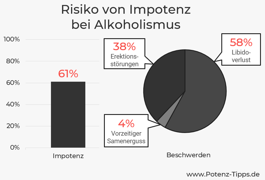 Statistik zu Impotenz durch Alkohol