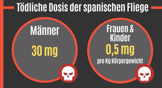 Tödliche Dosis der spanischen Fliege