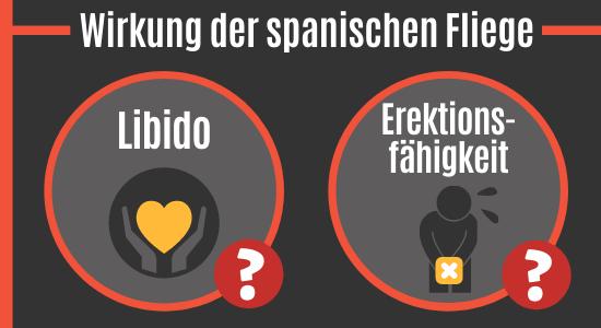 Wirkung der spanischen Fliege