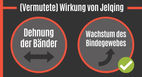 Wirkung von Jelqing