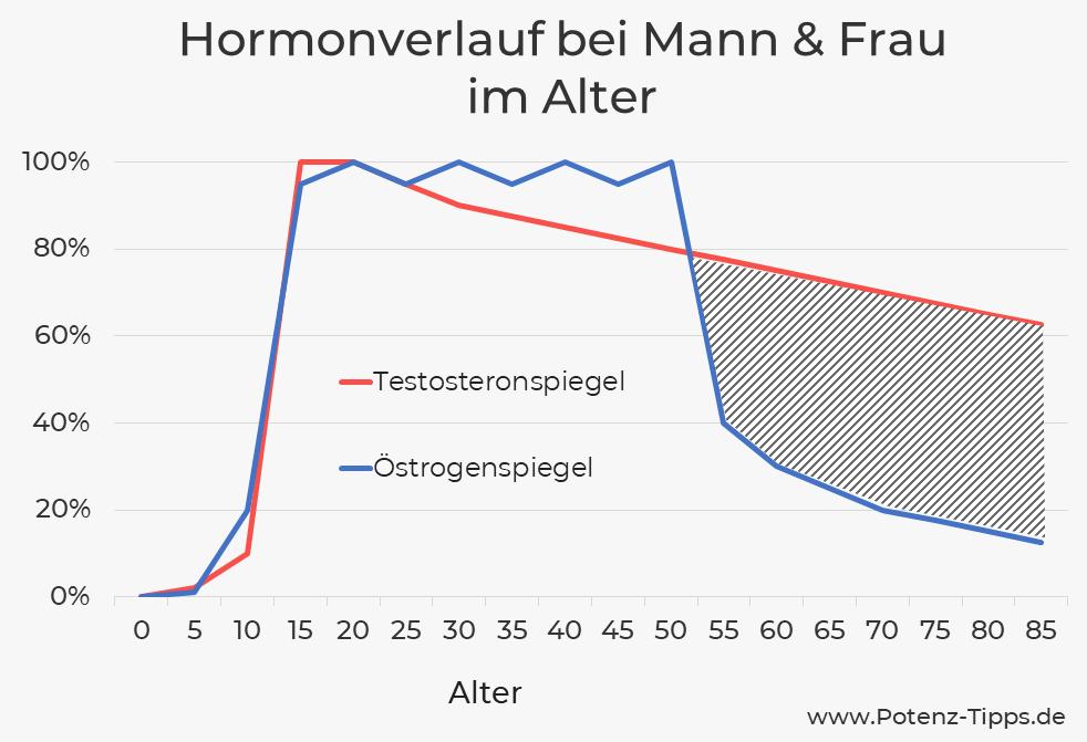 Östrogenspiegel und Testosteronspiegel im Altersverlauf
