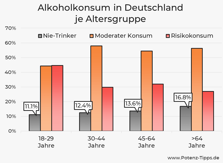 Alkoholkonsum in Deutschland je Altersgruppe