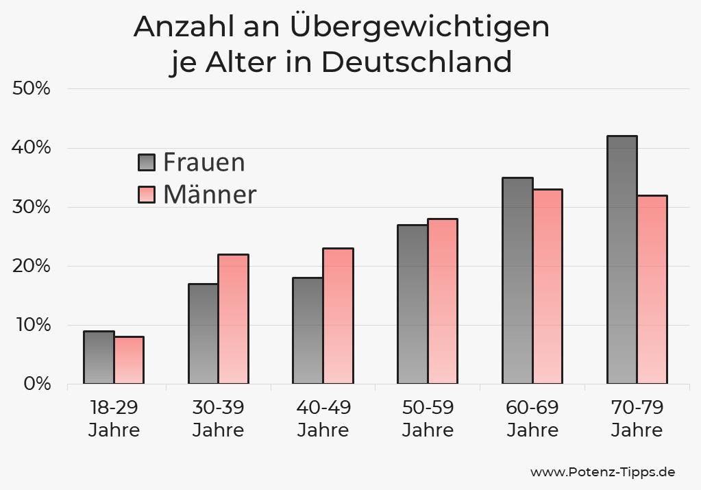 Anzahl an Übergewichtigen je Alter in Deutschland