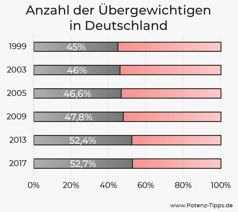 Anzahl der Übergewichtigen in Deutschland