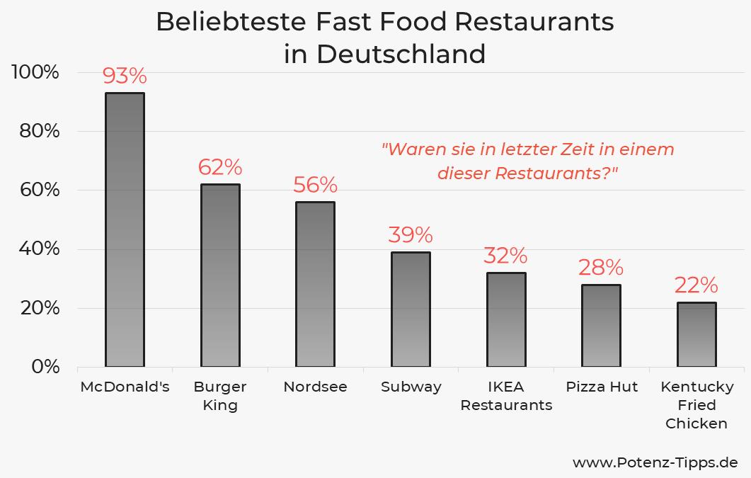 Beliebteste Fast Food Restaurants in Deutschland