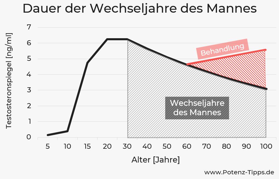 Dauer der Wechseljahre des Mannes