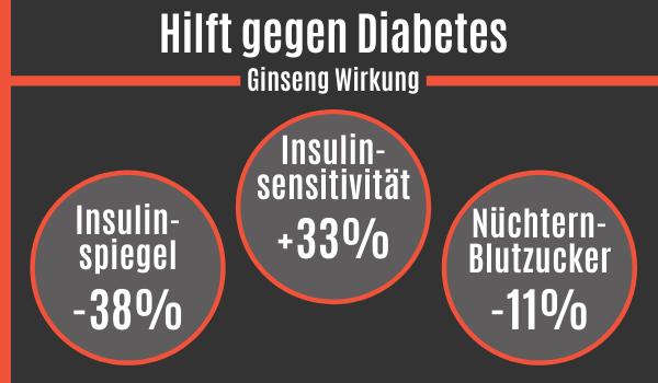 Ginseng hilft gegen Diabetes