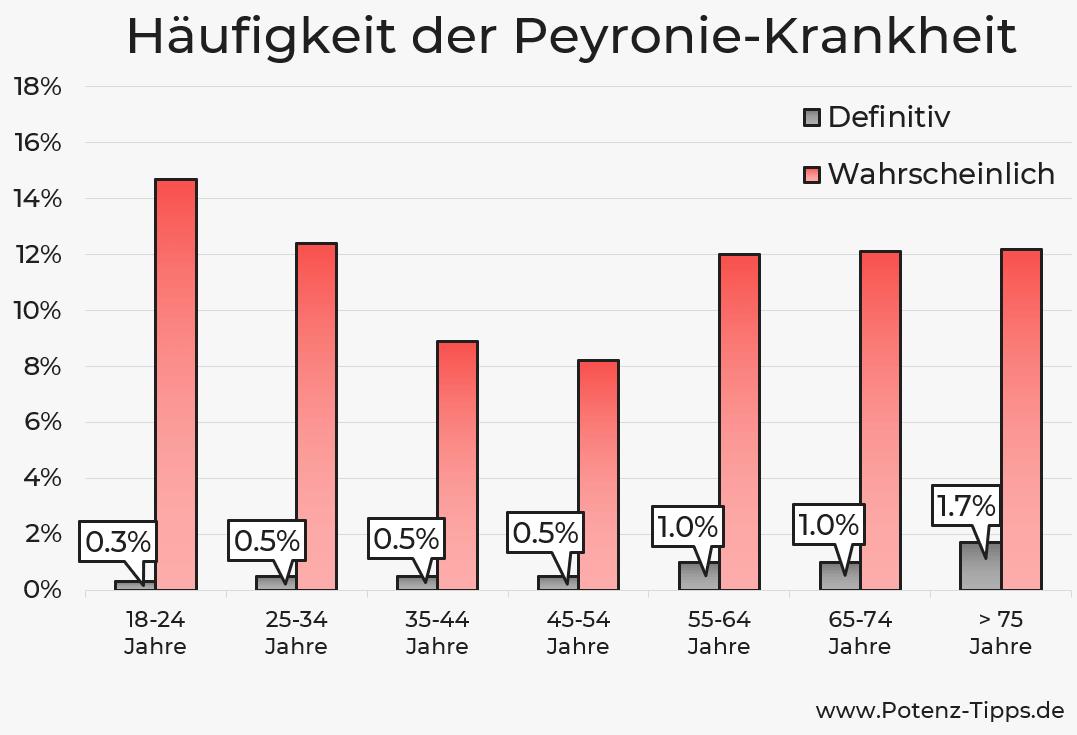 Häufigkeit der Peyronie-Krankheit