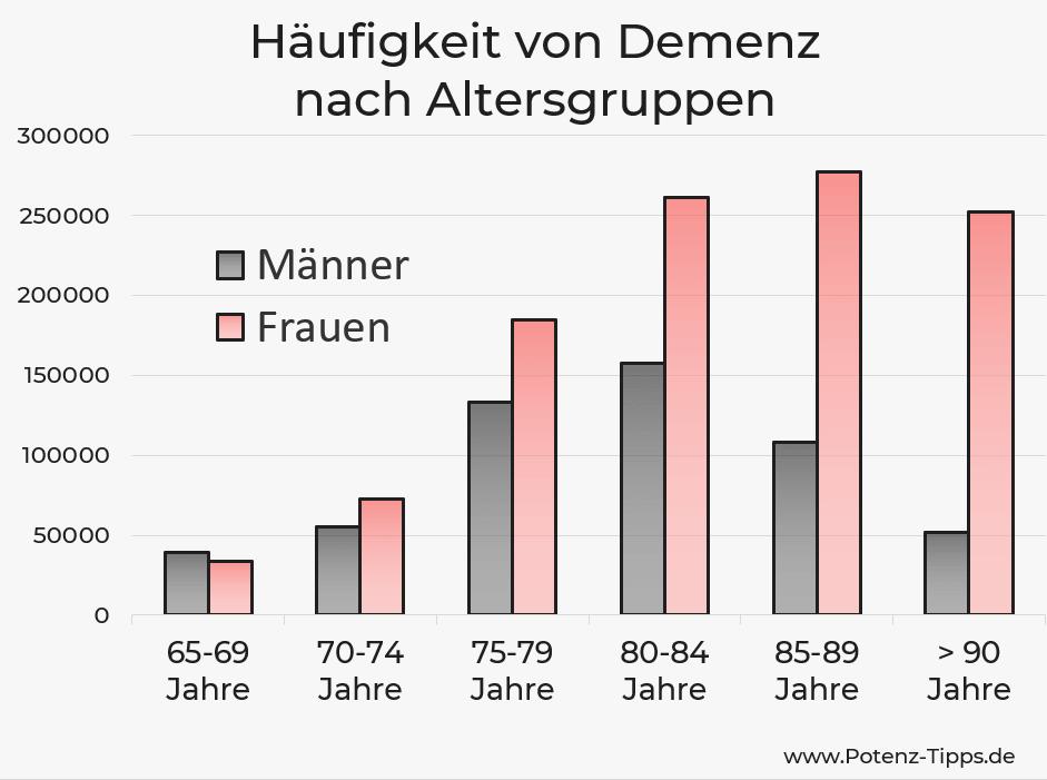 Häufigkeit von Demenz - Statistik