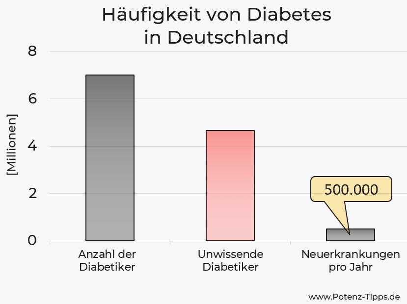 Häufigkeit von Diabetes - Statistik