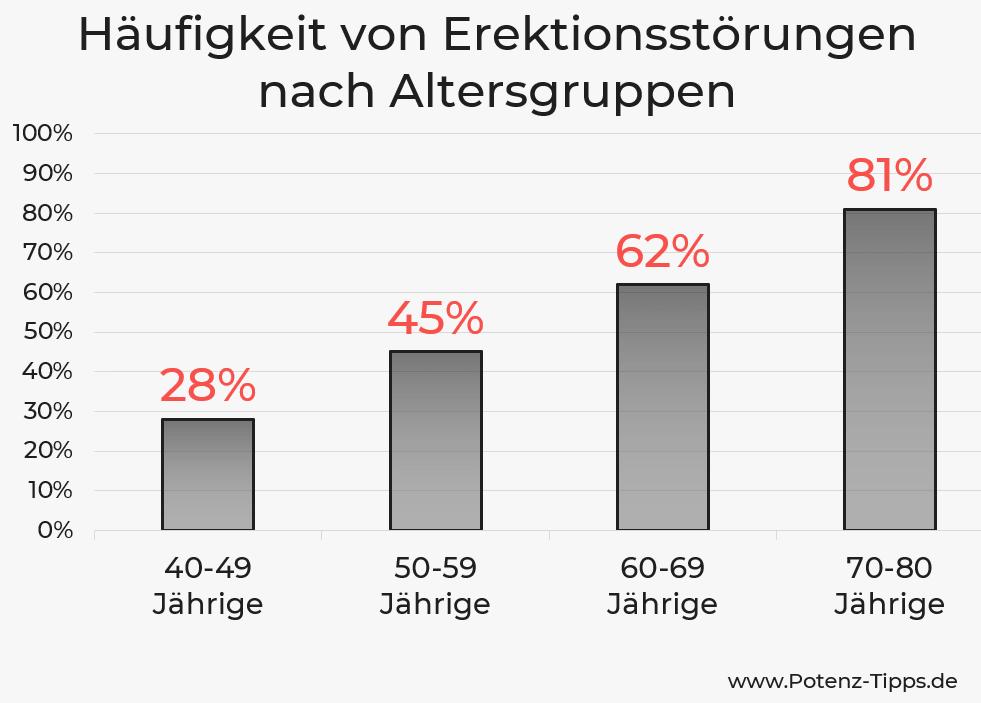 Häufigkeit von Erektionsstörungen - Statistik