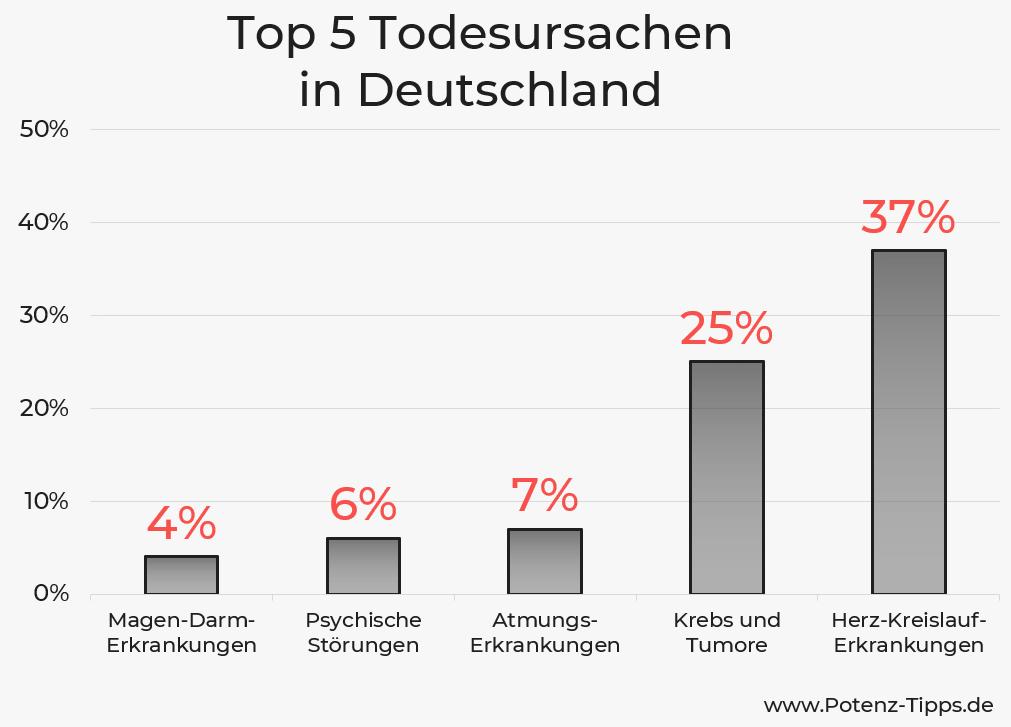 Häufigsten Todesursachen in Deutschland - Statistik