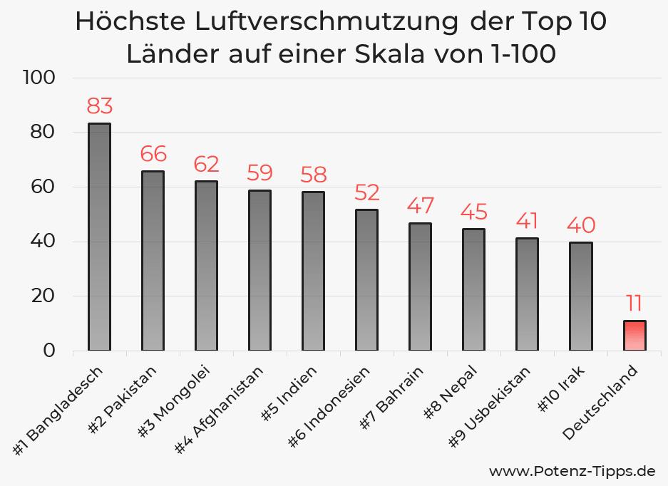 Höchste Luftverschmutzung der Top 10 Länder auf einer Skala von 1-100