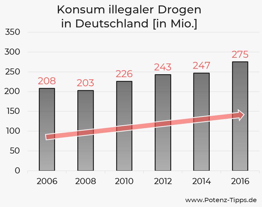 Konsum illegaler Drogen in Deutschland