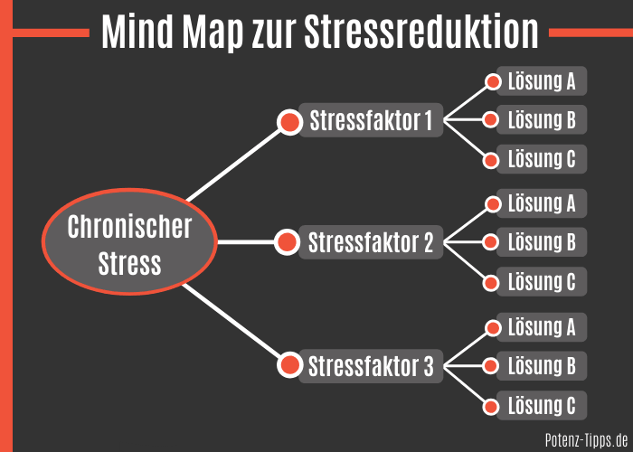 Mind Map zur Stressreduktion
