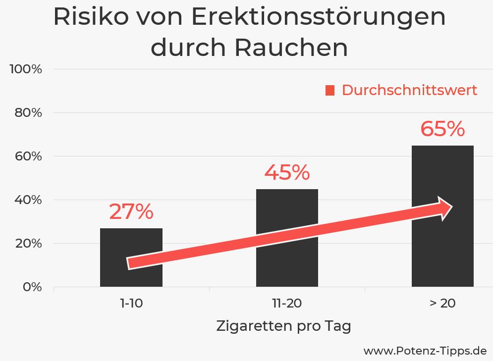 Rauchen und Erektionsstörungen (Statistik)